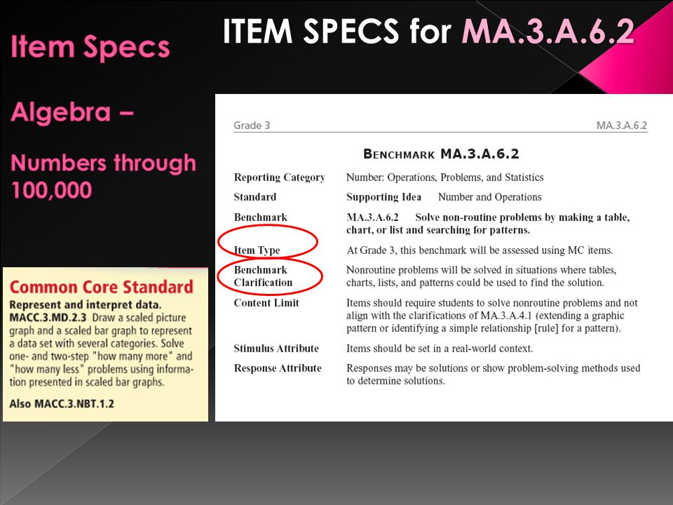 MA.3.A.6.2 ITEM SPECS for MA.3.A.6.2