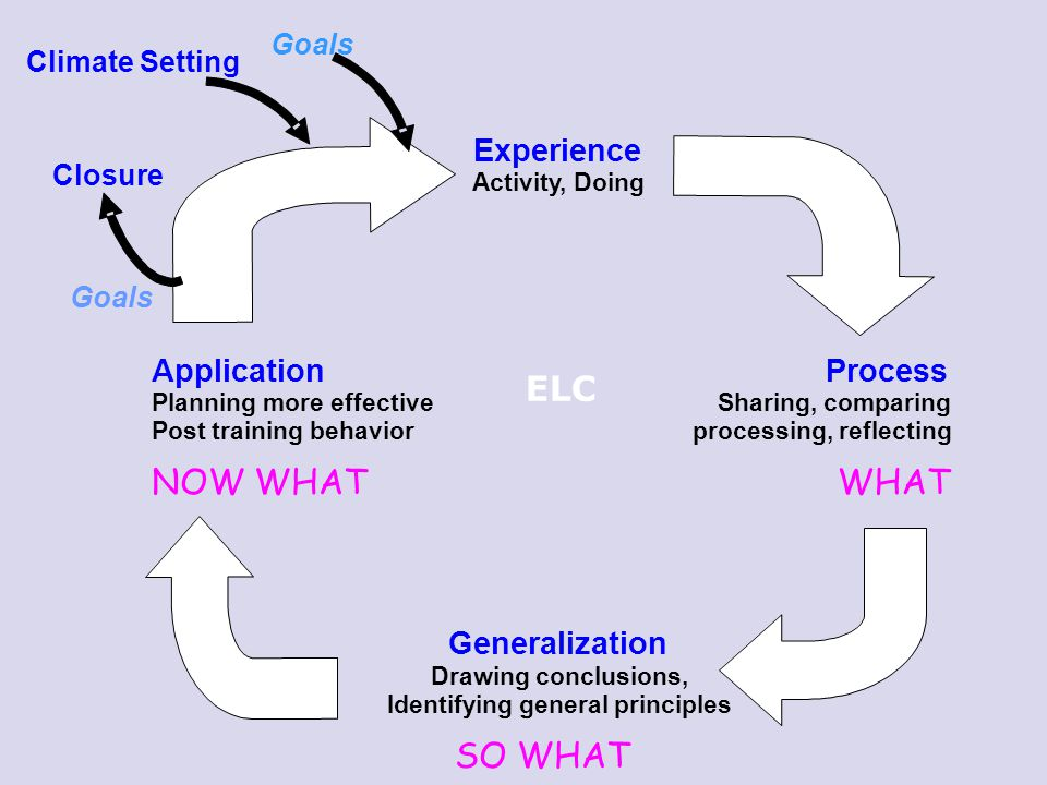 ELC Climate Setting Closure Experience Activity, Doing Application Process Planning more effective Sharing, comparing Post training behavior processin