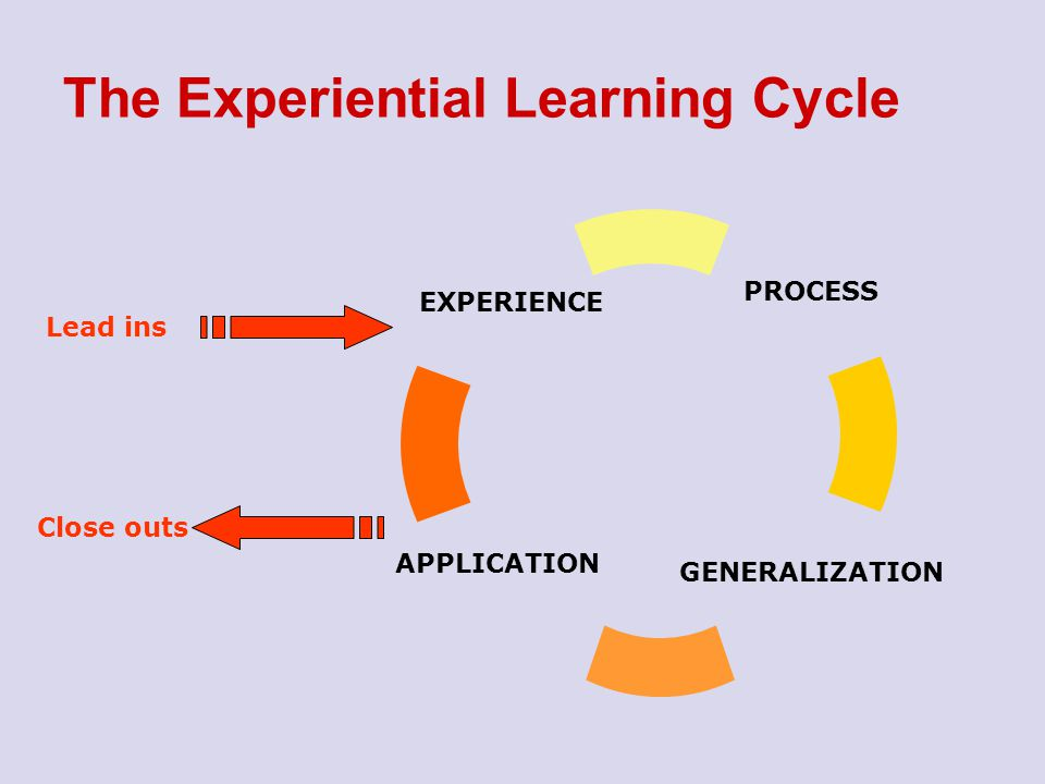 The ELC Let us work through an example A session outline follows using the steps of the Experiential Learning Cycle