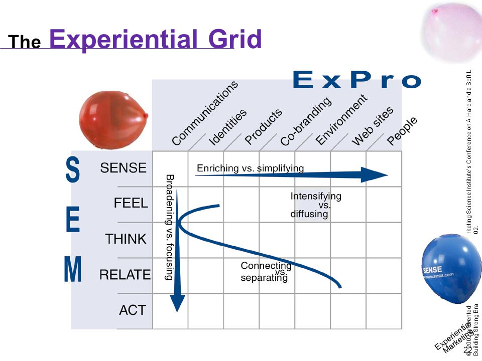 Experiential Marketing 22 © 2002 presented by Bernd Shmitt at the Marketing Science Institute's Conference on A Hard and a Soft Look at Building Strong Brands on March 14 – 15, 2002.