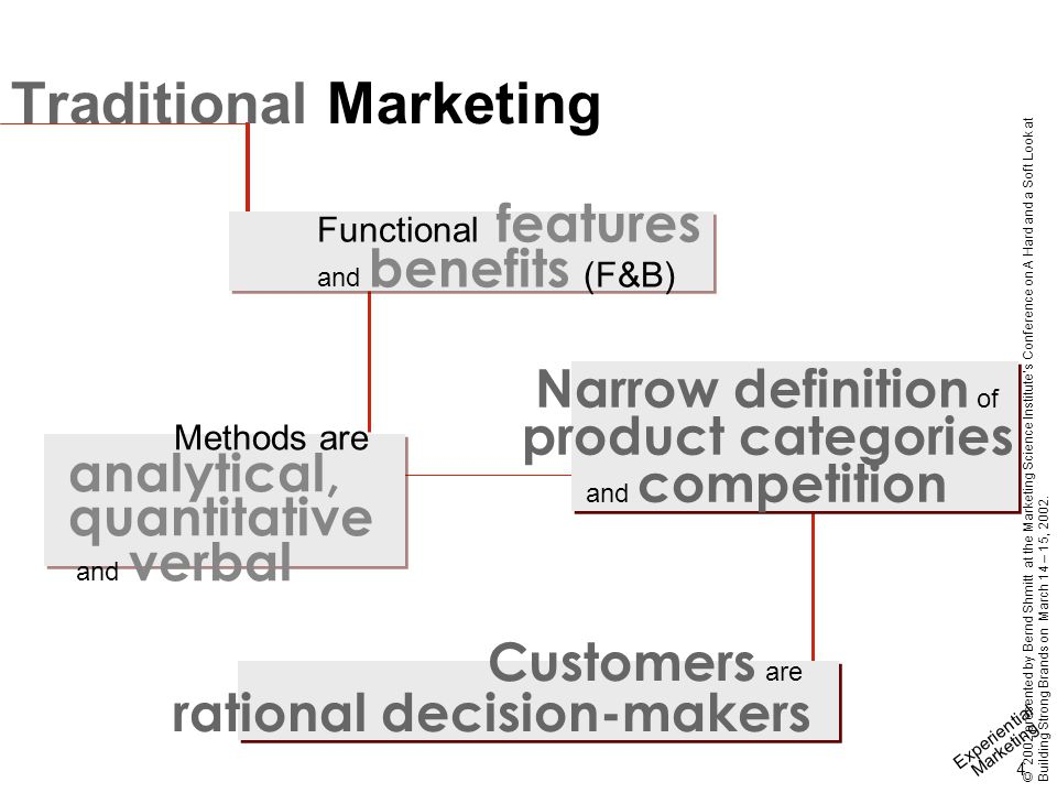 Experiential Marketing 15 © 2002 presented by Bernd Shmitt at the Marketing Science Institute's Conference on A Hard and a Soft Look at Building Strong Brands on March 14 – 15, 2002.