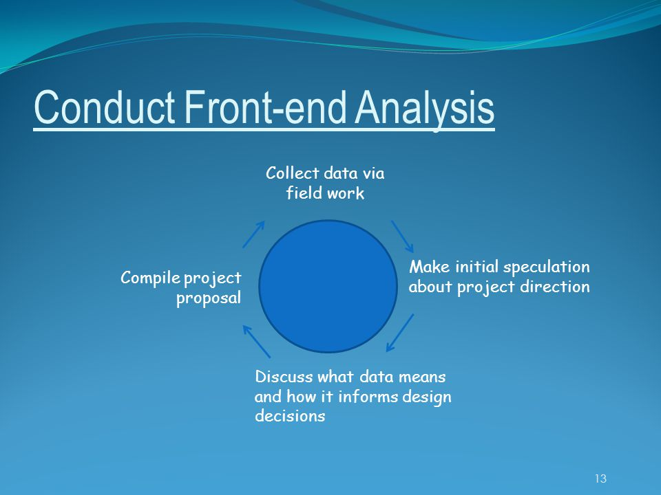 Conduct Front-end Analysis Collect data via field work Make initial speculation about project direction Discuss what data means and how it informs design decisions Compile project proposal 13
