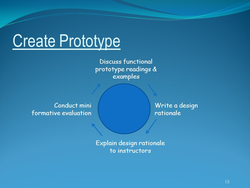 Create Prototype Discuss functional prototype readings & examples Write a design rationale Explain design rationale to instructors Conduct mini formative evaluation 15