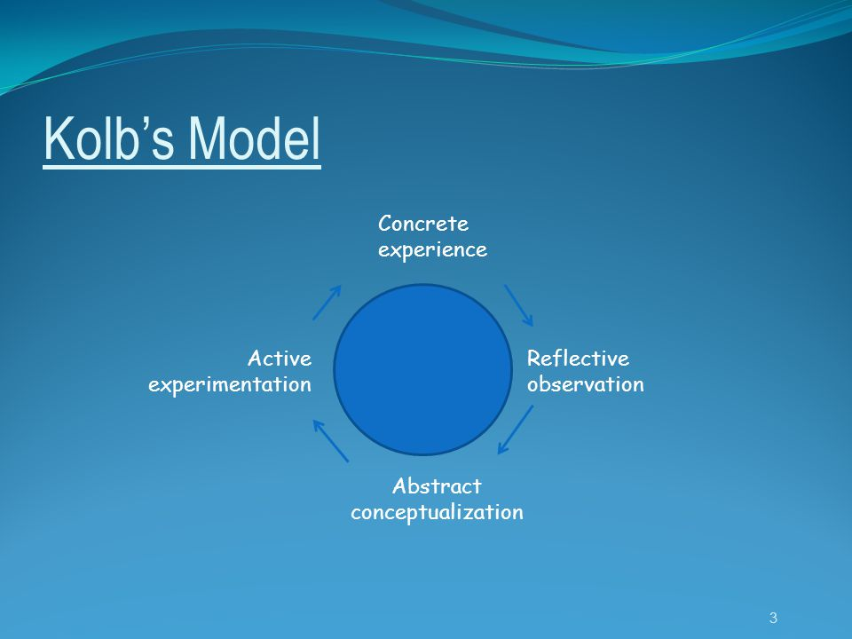 Kolb's Model Concrete experience Reflective observation Abstract conceptualization Active experimentation 3