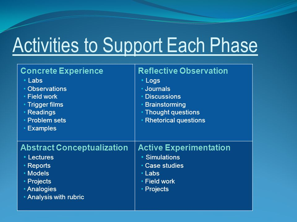 Activities to Support Each Phase Concrete Experience Labs Observations Field work Trigger films Readings Problem sets Examples Reflective Observation Logs Journals Discussions Brainstorming Thought questions Rhetorical questions Abstract Conceptualization Lectures Reports Models Projects Analogies Analysis with rubric Active Experimentation Simulations Case studies Labs Field work Projects
