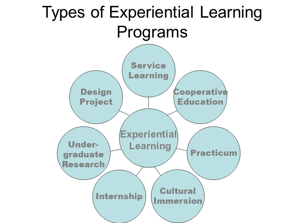 Types of Experiential Learning Programs Service Learning Experiential Learning Under- graduate Research Practicum Cooperative Education Design Project Internship Cultural Immersion