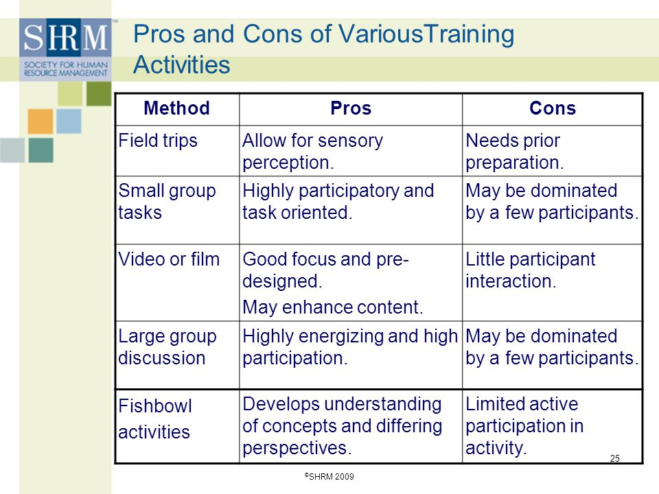 Pros and Cons of VariousTraining Activities MethodProsCons Field tripsAllow for sensory perception. Needs prior preparation. Small group tasks Highly