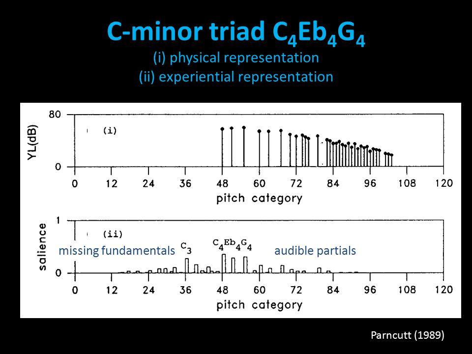 C-minor triad C 4 Eb 4 G 4 (i) physical representation (ii) experiential representation Parncutt (1989) missing fundamentalsaudible partials