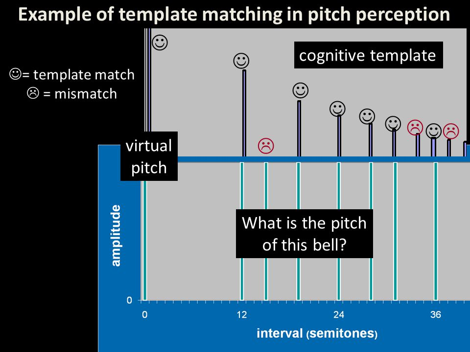 Example of template matching in pitch perception    cognitive template virtual pitch = template match  = mismatch What is the pitch of this bell?