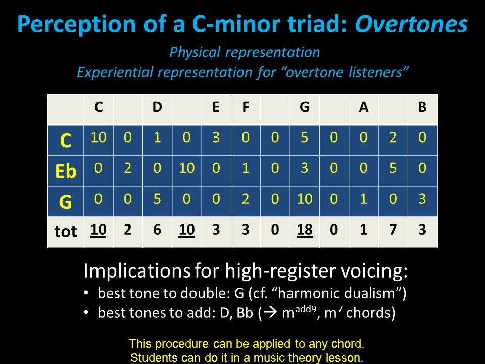 Perception of a C-minor triad: Overtones Physical representation Experiential representation for overtone listeners CDEFGAB C 1001030050020 Eb 0201001030050 G 0050020 0103 tot 1026 330180173 Implications for high-register voicing: best tone to double: G (cf.