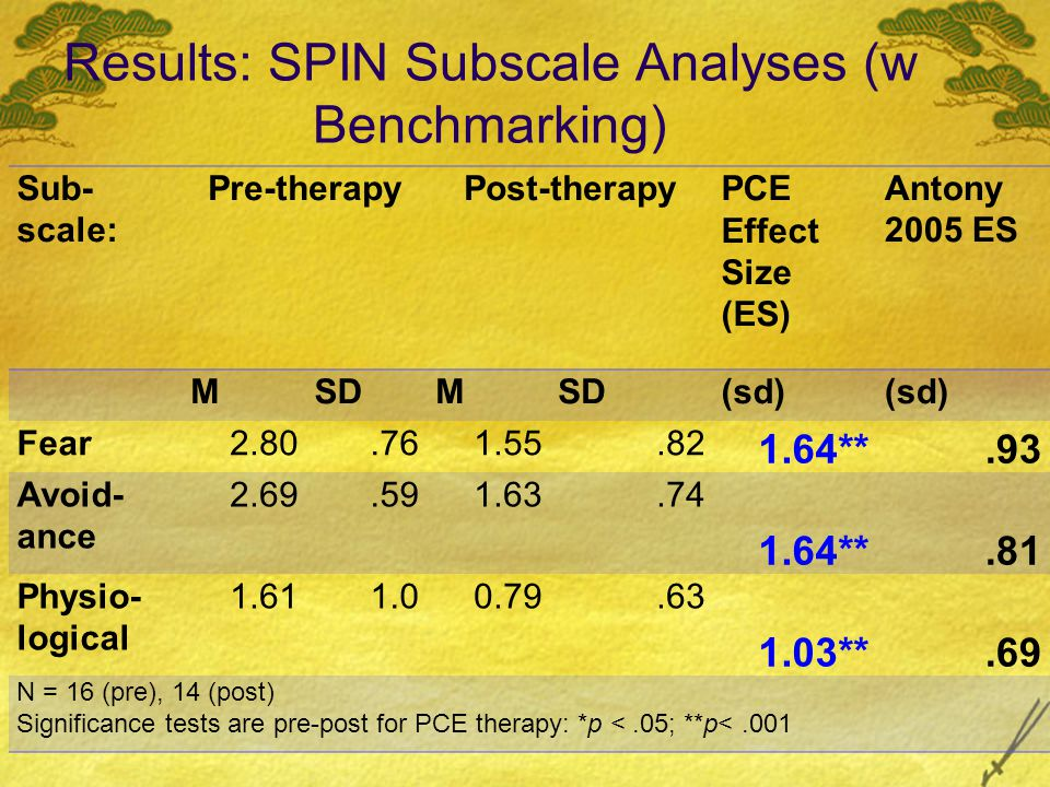 Results: SPIN Subscale Analyses (w Benchmarking) Sub- scale: Pre-therapyPost-therapyPCE Effect Size (ES) Antony 2005 ES MSDM (sd) Fear2.80.761.55.82 1.64**.93 Avoid- ance 2.69.591.63.74 1.64**.81 Physio- logical 1.611.00.79.63 1.03**.69 N = 16 (pre), 14 (post) Significance tests are pre-post for PCE therapy: *p <.05; **p<.001