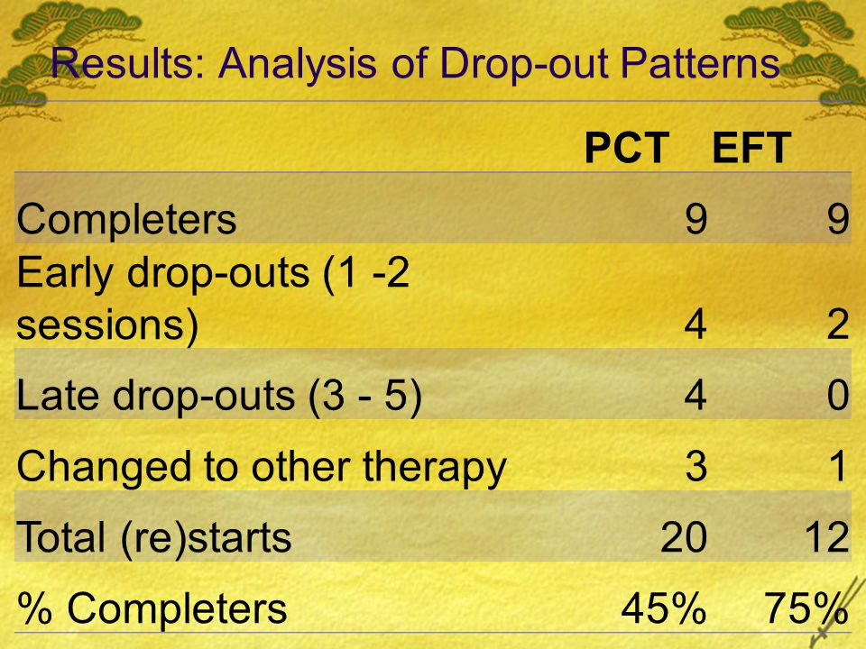 Results: Analysis of Drop-out Patterns PCTEFT Completers99 Early drop-outs (1 -2 sessions)42 Late drop-outs (3 - 5)40 Changed to other therapy31 Total (re)starts2012 % Completers45%75%