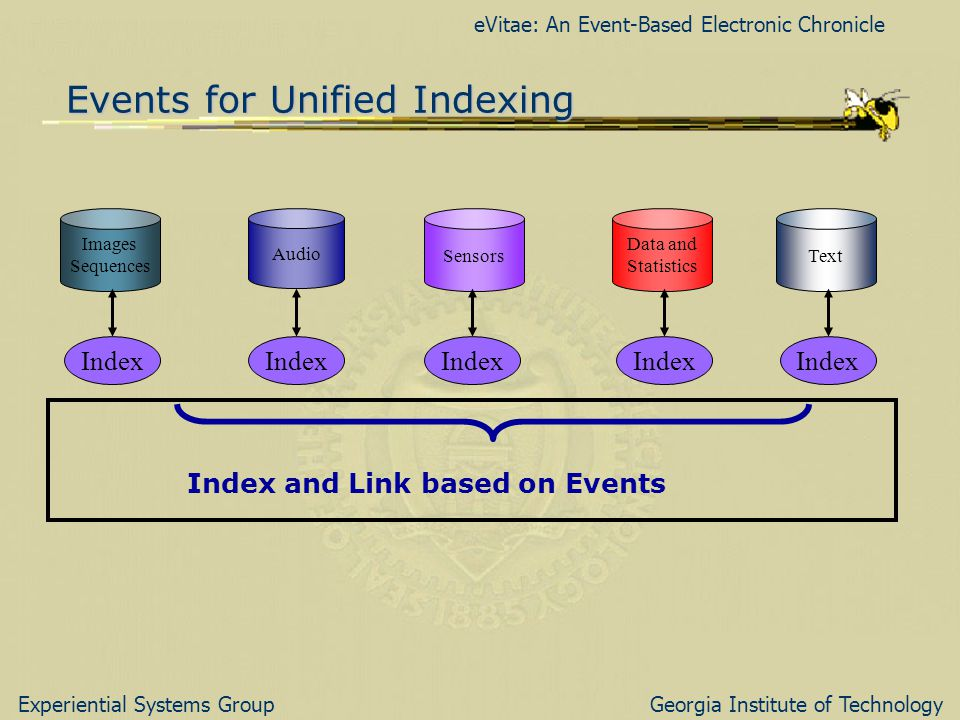 eVitae: An Event-Based Electronic Chronicle Experiential Systems GroupGeorgia Institute of Technology Events for Unified Indexing Images Sequences Audio Sensors Data and Statistics Text Index Index and Link based on Events