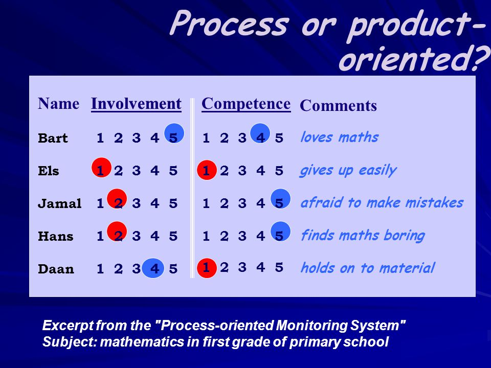 Name Bart Els Jamal Hans Daan Involvement 1 2 3 4 5 Competence 1 2 3 4 5 Comments loves maths gives up easily afraid to make mistakes finds maths boring holds on to material Excerpt from the Process-oriented Monitoring System Subject: mathematics in first grade of primary school Process or product- oriented.