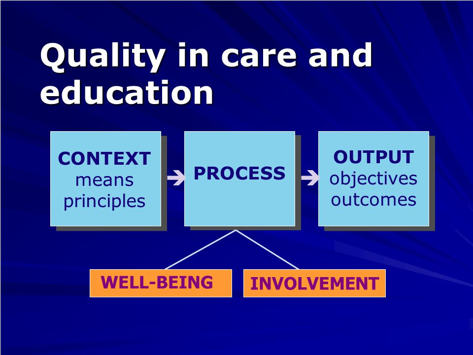Quality in care and education PROCESS OUTPUT objectives outcomes  CONTEXT means principles INVOLVEMENT WELL-BEING