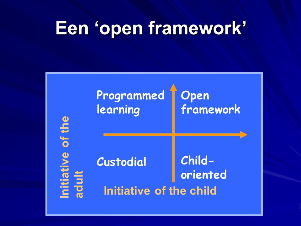 Een 'open framework' Programmed learning Custodial Open framework Child- oriented Initiative of the adult Initiative of the child