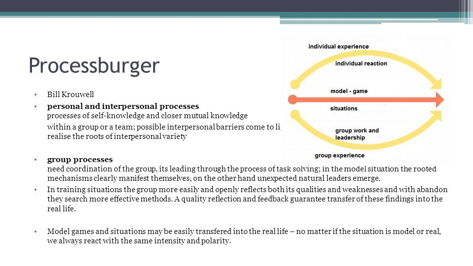 Processburger Bill Krouwell personal and interpersonal processes processes of self-knowledge and closer mutual knowledge within a group or a team; possible interpersonal barriers come to light, relations based on trust are built, individuals realise the roots of interpersonal variety group processes need coordination of the group, its leading through the process of task solving; in the model situation the rooted mechanisms clearly manifest themselves, on the other hand unexpected natural leaders emerge.