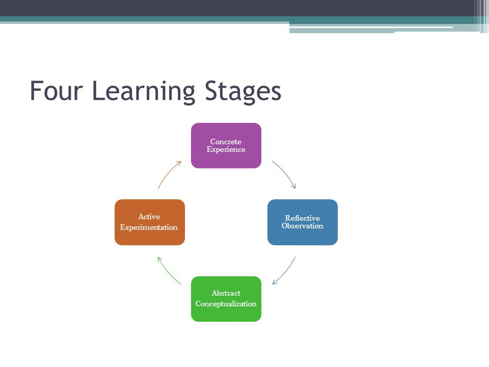 Four Learning Stages Concrete Experience Reflective Observation Abstract Conceptualization Active Experimentation