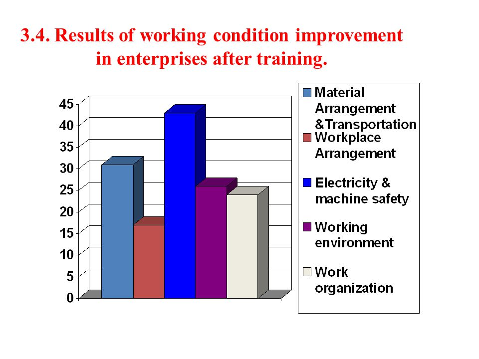 3.4. Results of working condition improvement in enterprises after training.