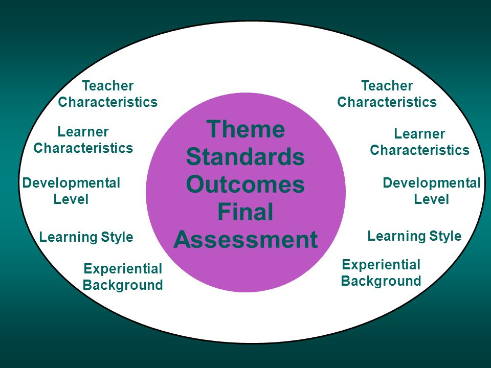 a aa Developmental Level Teacher Characteristics Learner Characteristics Learning Style Experiential Background Teacher Characteristics Learner Characteristics Learning Style Experiential Background Developmental Level Thematic Center Theme Standards Outcomes Final Assessment