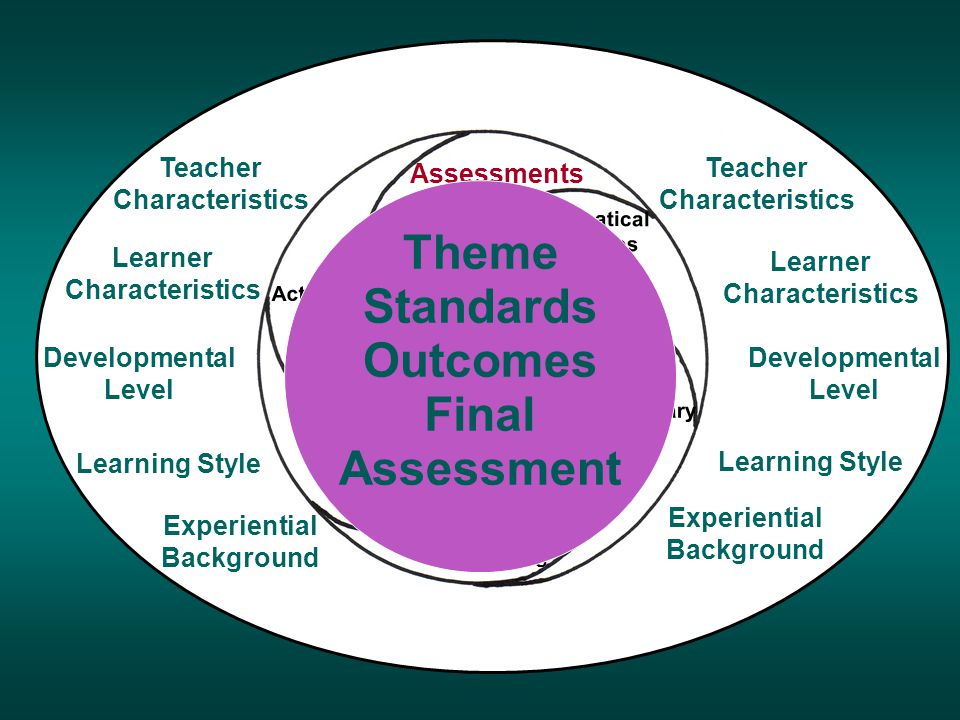 Assessments Activities Instructional Materials Classroom Setting Grammatical Structures Vocabulary Developmental Level Teacher Characteristics Learner Characteristics Learning Style Experiential Background Teacher Characteristics Learner Characteristics Learning Style Experiential Background Developmental Level Culture Subject Content Language in Use Thematic Center Thematic Center Theme Standards Outcomes Final Assessment