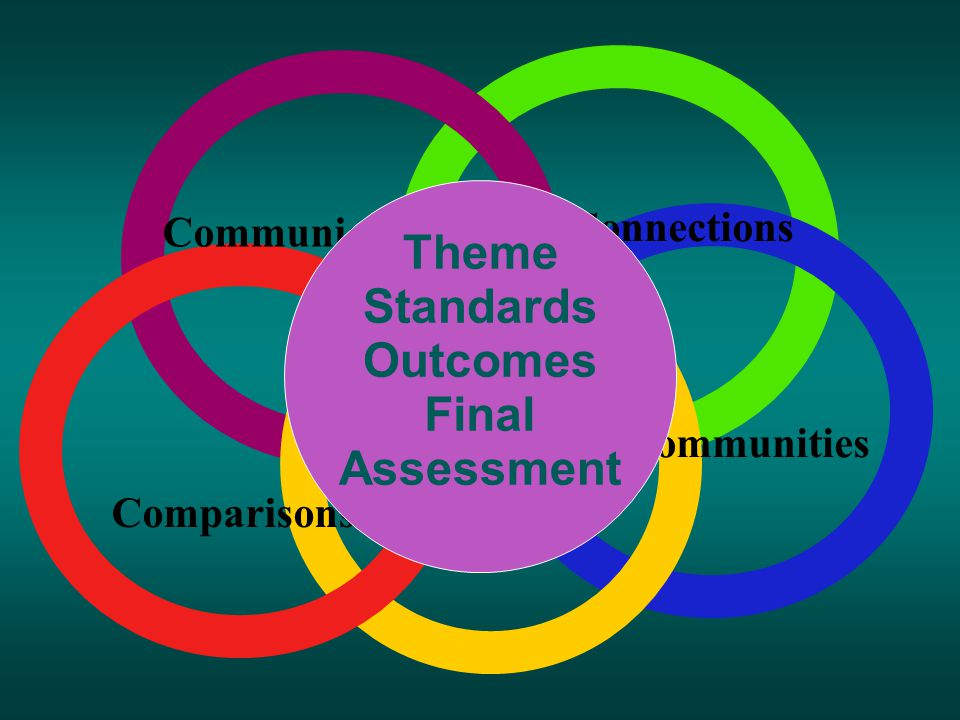 Connections Communities Comparisons Cultures Communication Thematic Center Theme Standards Outcomes Final Assessment