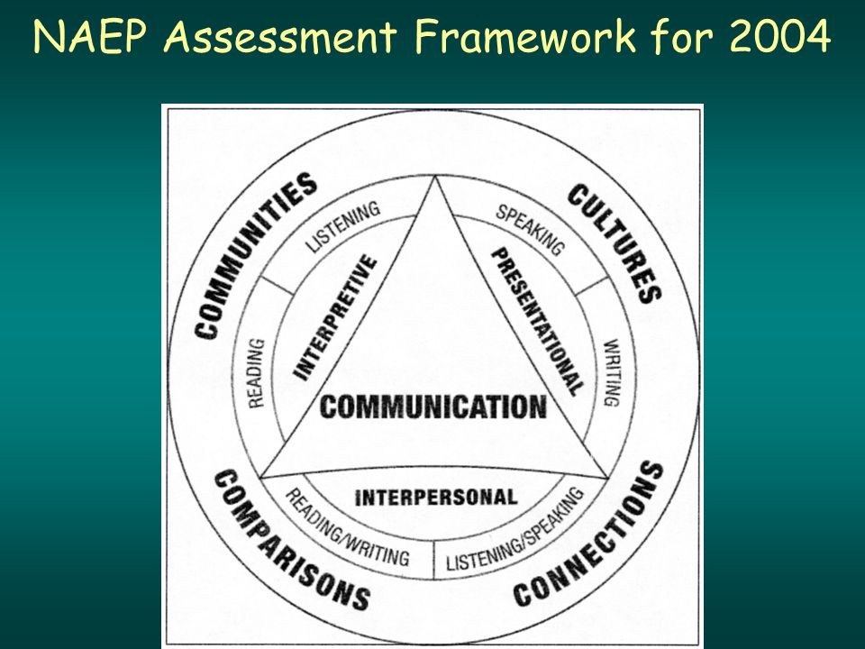 NAEP Assessment Framework for 2004