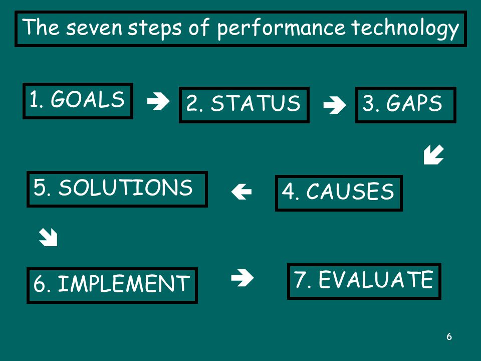6 The seven steps of performance technology 1.GOALS  2.