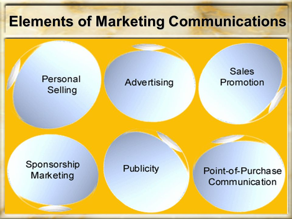 Elements of Marketing Communications