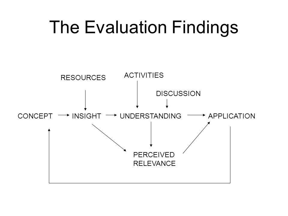 The Evaluation Findings CONCEPTINSIGHTUNDERSTANDINGAPPLICATION RESOURCES ACTIVITIES DISCUSSION PERCEIVED RELEVANCE