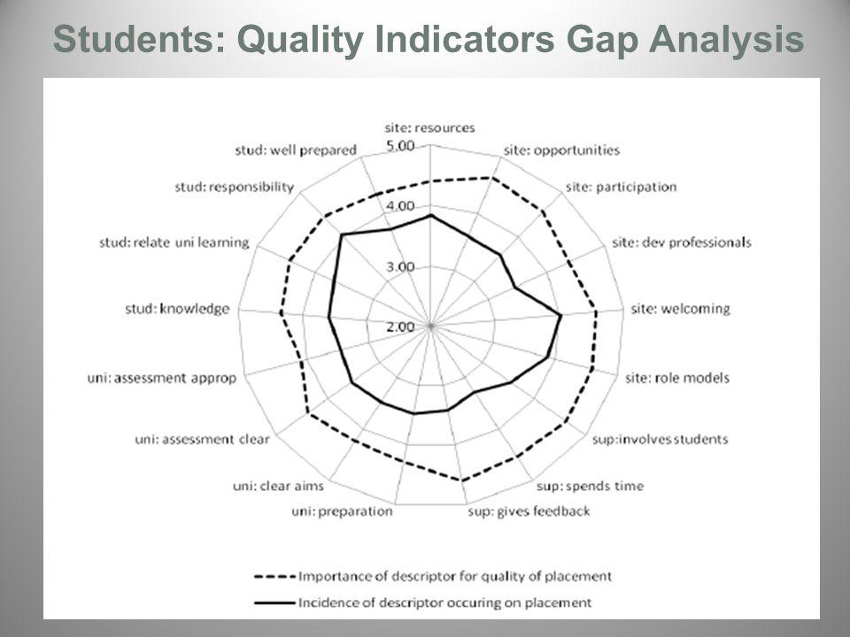 Students: Quality Indicators Gap Analysis