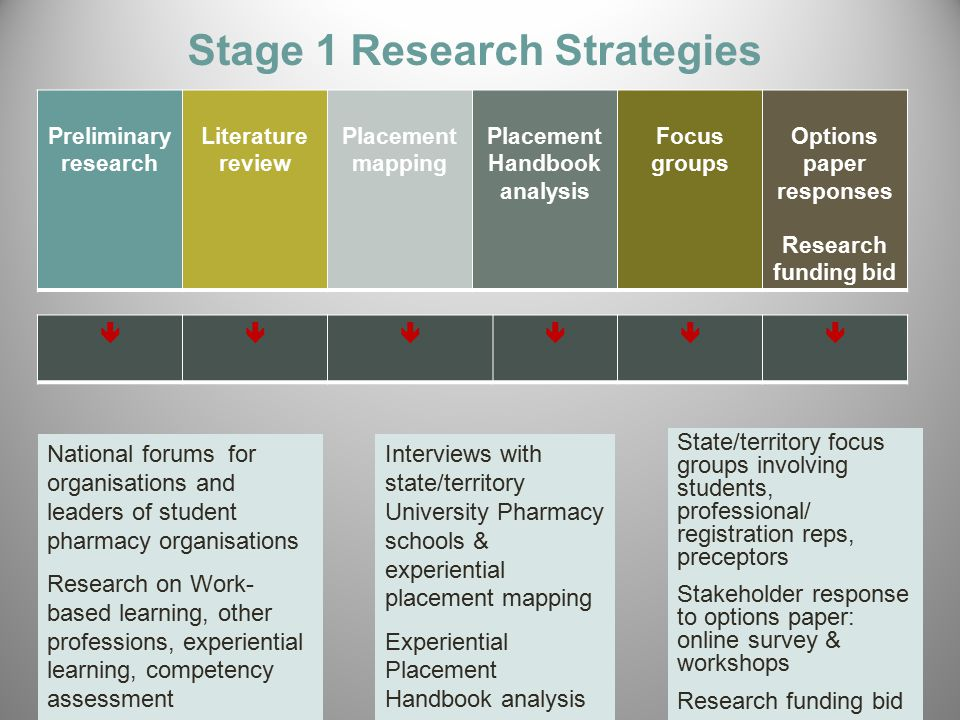 Stage 1 Research Strategies Preliminary research Literature review Placement mapping Placement Handbook analysis Focus groups Options paper responses Research funding bid National forums for organisations and leaders of student pharmacy organisations Research on Work- based learning, other professions, experiential learning, competency assessment Interviews with state/territory University Pharmacy schools & experiential placement mapping Experiential Placement Handbook analysis State/territory focus groups involving students, professional/ registration reps, preceptors Stakeholder response to options paper: online survey & workshops Research funding bid 