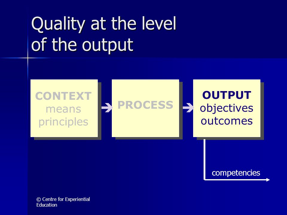 © Centre for Experiential Education OUTPUT objectives outcomes  competencies Quality at the level of the output CONTEXT means principles PROCESS