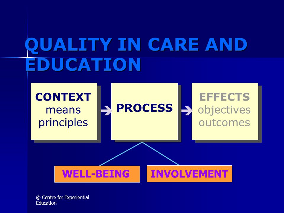 © Centre for Experiential Education INVOLVEMENT QUALITY IN CARE AND EDUCATION PROCESS WELL-BEING  CONTEXT means principles EFFECTS objectives outcomes