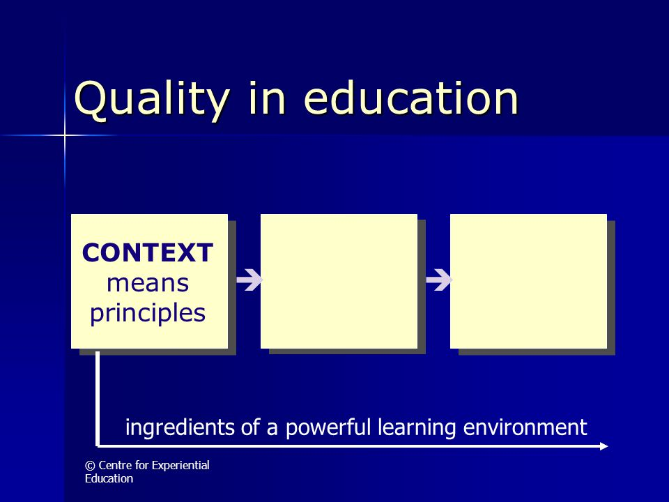 © Centre for Experiential Education Quality in education  CONTEXT means principles ingredients of a powerful learning environment