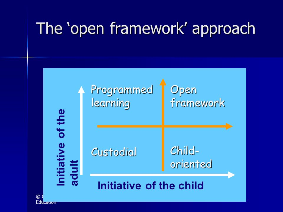 © Centre for Experiential Education The 'open framework' approach Programmed learning Custodial Open framework Child- oriented Initiative of the adult