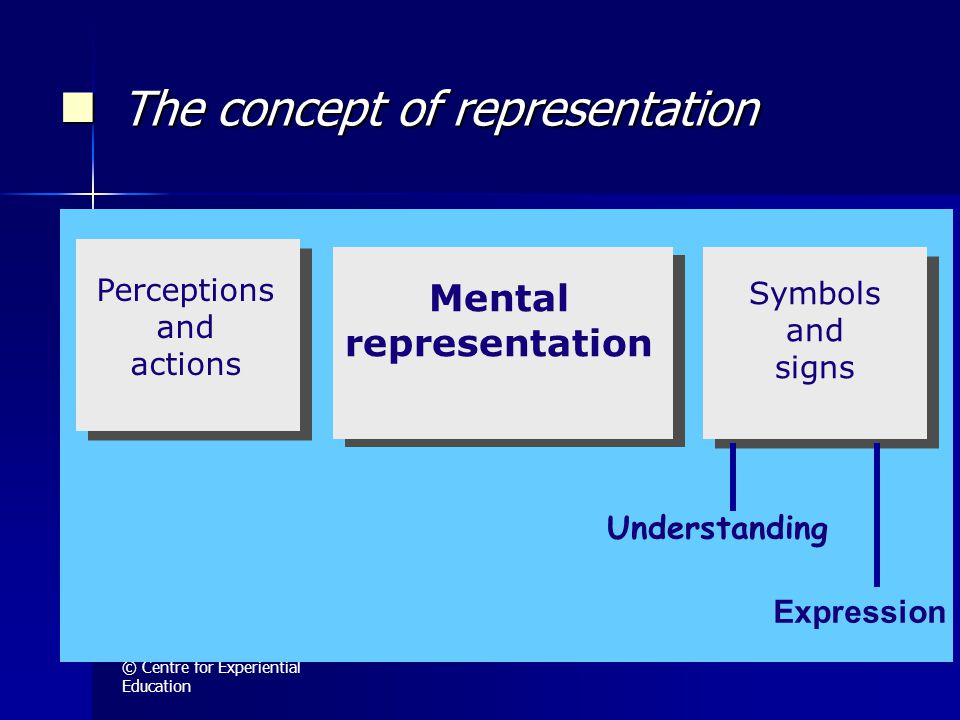 © Centre for Experiential Education Mental representation Symbols and signs Perceptions and actions Understanding Expression The concept of representation The concept of representation
