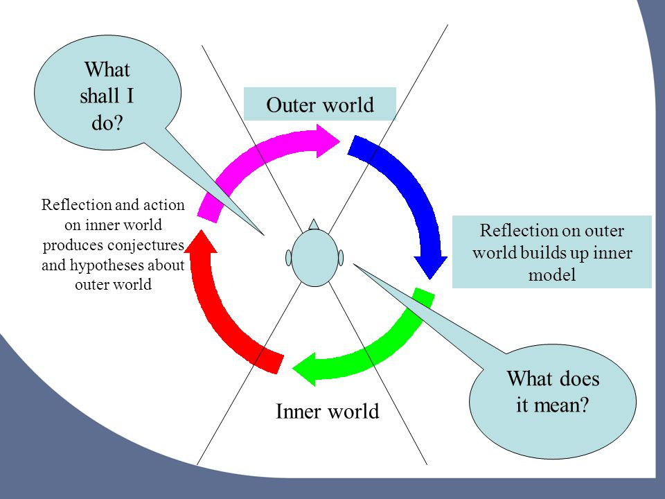 Inner world Outer world Reflection on outer world builds up inner model Reflection and action on inner world produces conjectures and hypotheses about outer world What does it mean.