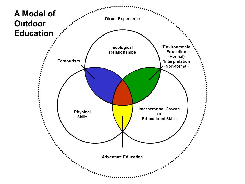 Ecological Relationships Physical Skills Interpersonal Growth or Educational Skills Direct Experience Ecotourism Adventure Education *Environmental Education (Formal) *Interpretation (Non-formal) A Model of Outdoor Education