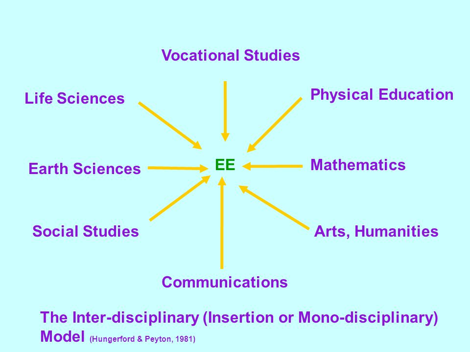 Vocational Studies Life Sciences Earth Sciences Social Studies Communications Arts, Humanities Mathematics Physical Education EE The Inter-disciplinary (Insertion or Mono-disciplinary) Model (Hungerford & Peyton, 1981)