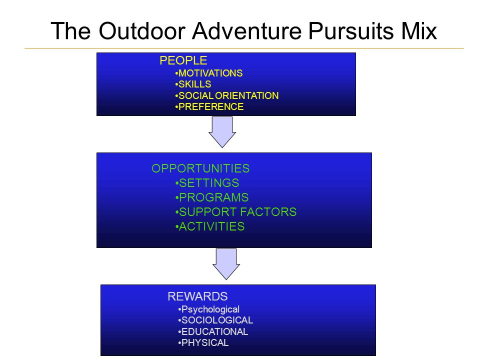 The Outdoor Adventure Pursuits Mix PEOPLE MOTIVATIONS SKILLS SOCIAL ORIENTATION PREFERENCE OPPORTUNITIES SETTINGS PROGRAMS SUPPORT FACTORS ACTIVITIES REWARDS Psychological SOCIOLOGICAL EDUCATIONAL PHYSICAL