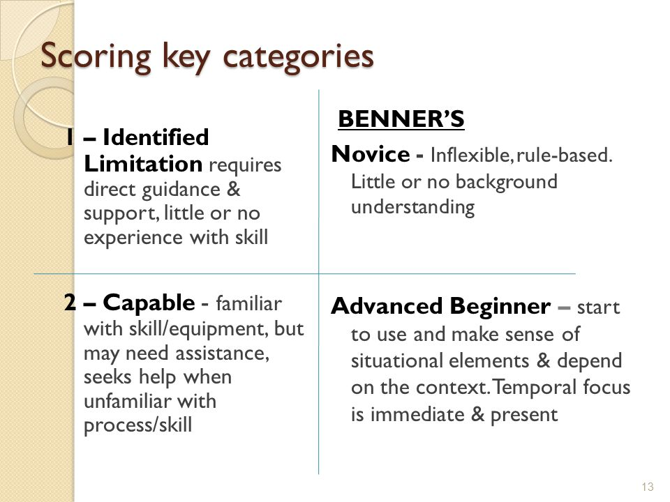 Scoring key categories 1 – Identified Limitation requires direct guidance & support, little or no experience with skill 2 – Capable - familiar with sk