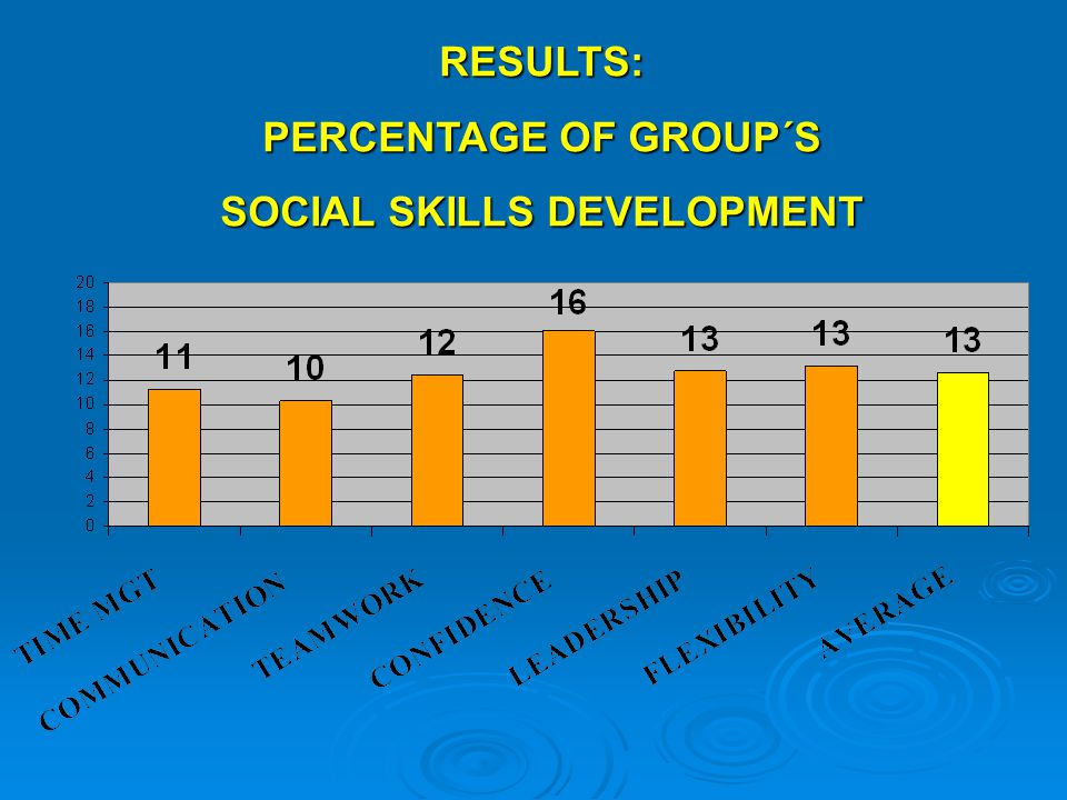 RESULTS: PERCENTAGE OF GROUP´S SOCIAL SKILLS DEVELOPMENT