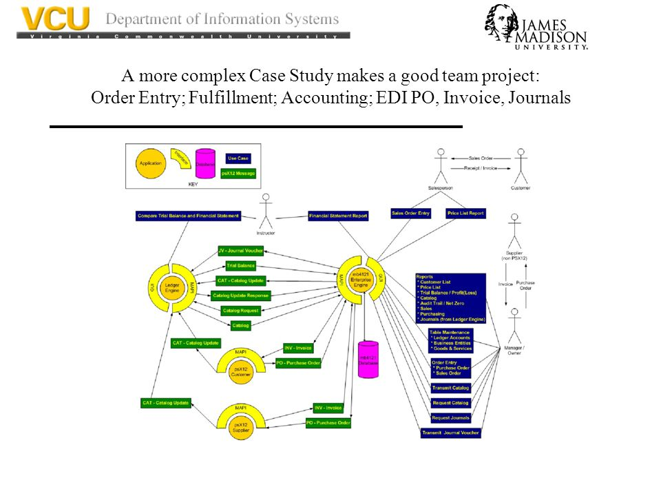 A more complex Case Study makes a good team project: Order Entry; Fulfillment; Accounting; EDI PO, Invoice, Journals