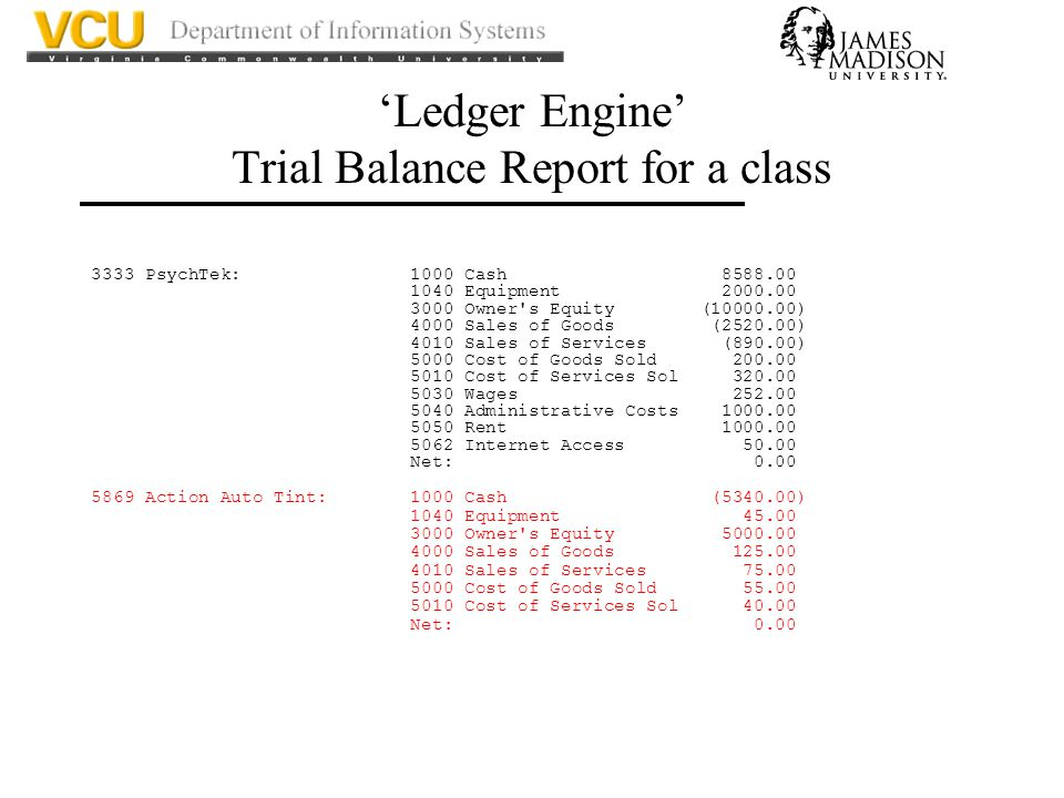 'Ledger Engine' Trial Balance Report for a class 3333 PsychTek: 1000 Cash 8588.00 1040 Equipment 2000.00 3000 Owner s Equity (10000.00) 4000 Sales of Goods (2520.00) 4010 Sales of Services (890.00) 5000 Cost of Goods Sold 200.00 5010 Cost of Services Sol 320.00 5030 Wages 252.00 5040 Administrative Costs 1000.00 5050 Rent 1000.00 5062 Internet Access 50.00 Net: 0.00 5869 Action Auto Tint: 1000 Cash (5340.00) 1040 Equipment 45.00 3000 Owner s Equity 5000.00 4000 Sales of Goods 125.00 4010 Sales of Services 75.00 5000 Cost of Goods Sold 55.00 5010 Cost of Services Sol 40.00 Net: 0.00