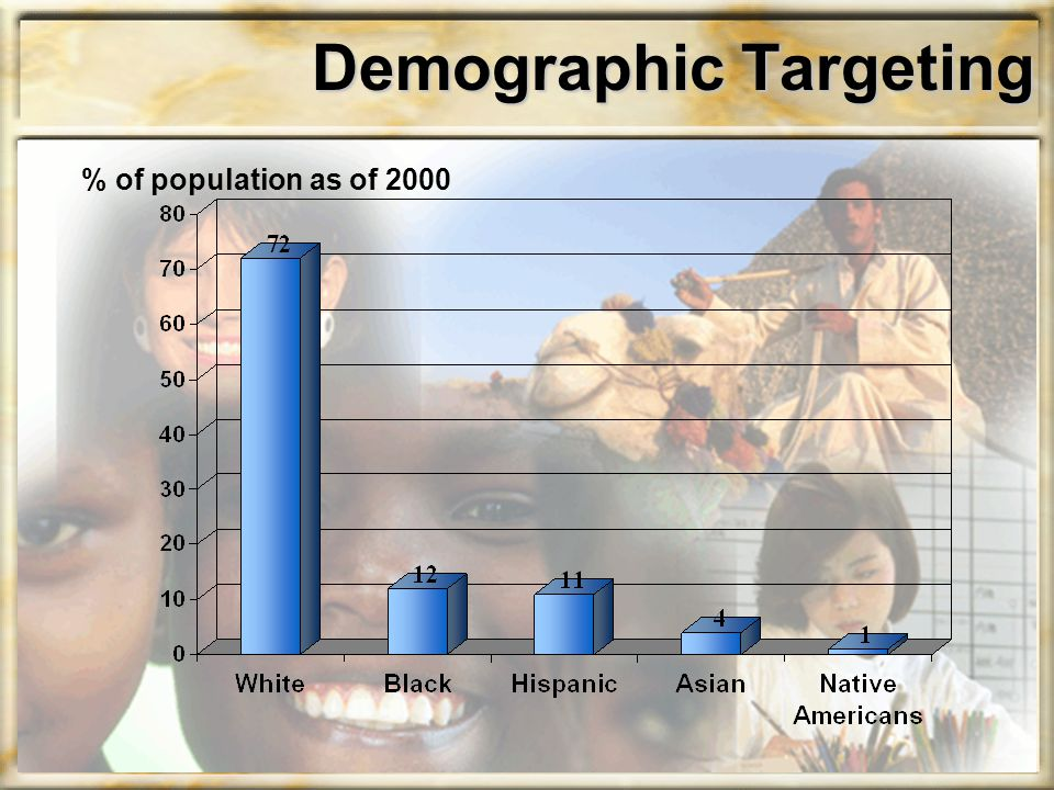 Demographic Targeting % of population as of 2000