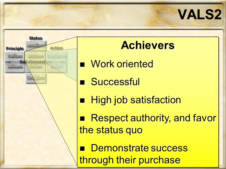VALS2 Achievers n Work oriented n Successful n High job satisfaction n Respect authority, and favor the status quo n Demonstrate success through their purchase