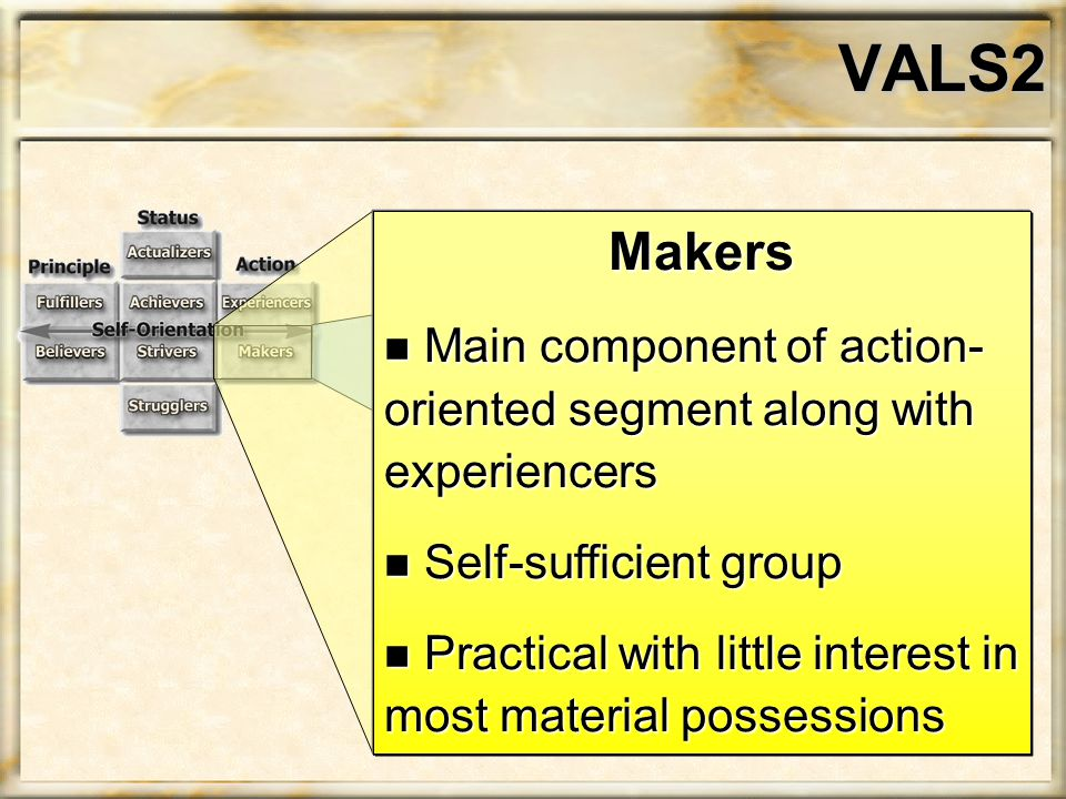 VALS2 Makers n Main component of action- oriented segment along with experiencers n Self-sufficient group n Practical with little interest in most material possessions