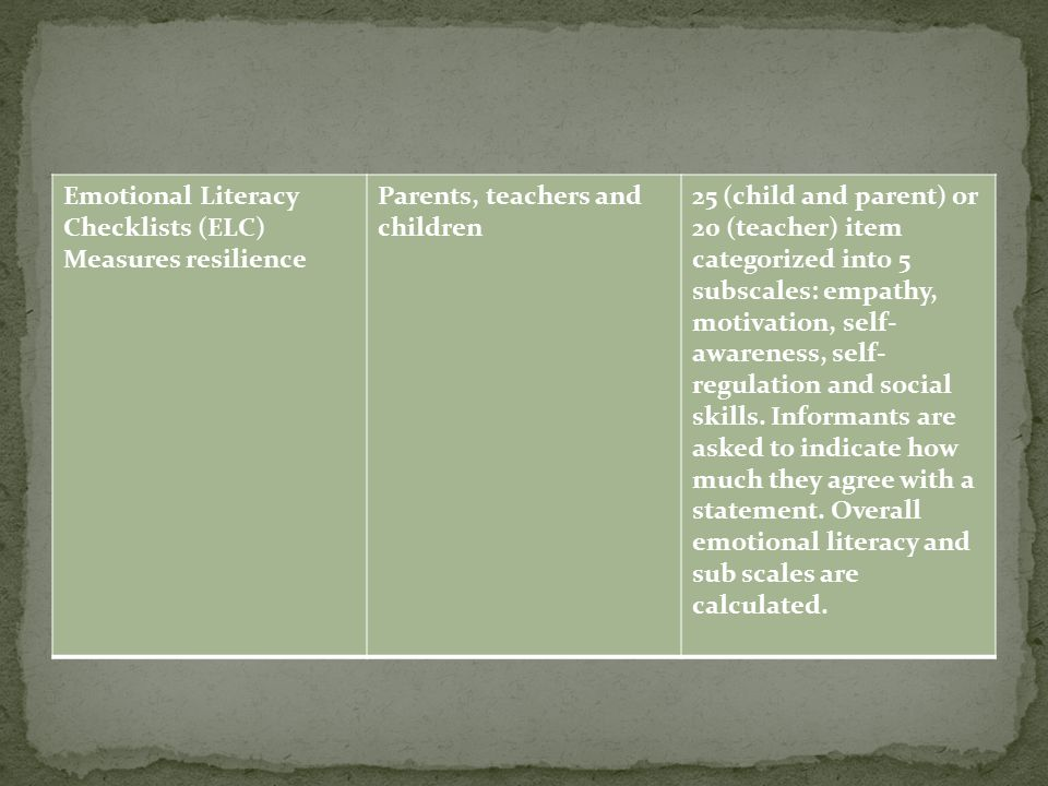 Emotional Literacy Checklists (ELC) Measures resilience Parents, teachers and children 25 (child and parent) or 20 (teacher) item categorized into 5 subscales: empathy, motivation, self- awareness, self- regulation and social skills.