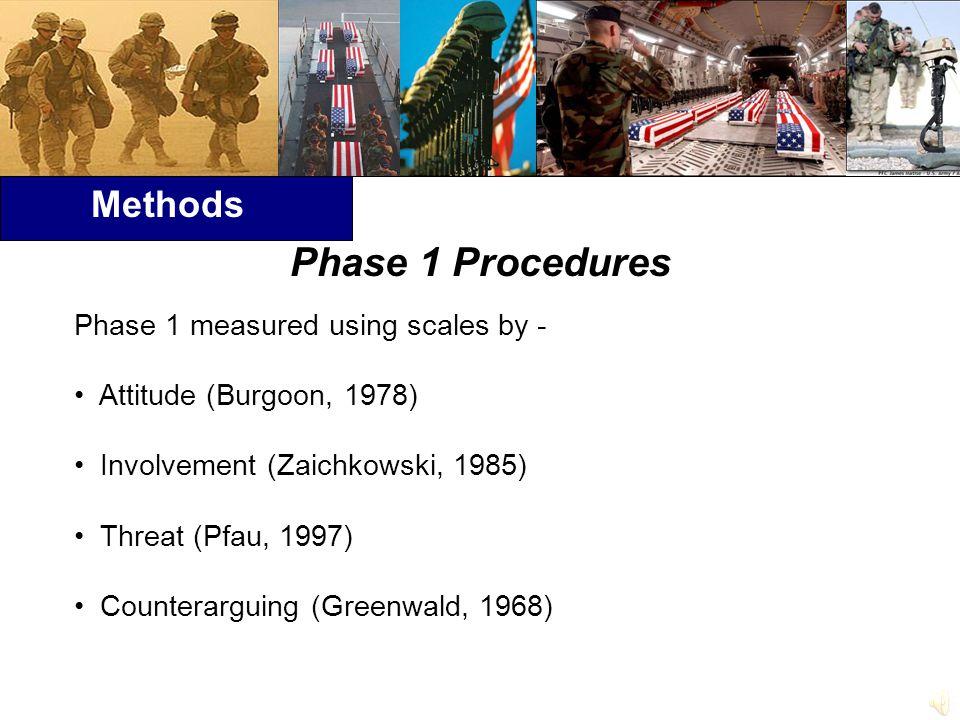 Methods Phase 1 measured using scales by - Attitude (Burgoon, 1978) Involvement (Zaichkowski, 1985) Threat (Pfau, 1997) Counterarguing (Greenwald, 1968) Phase 1 Procedures